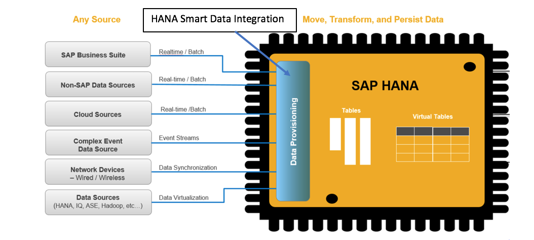 Migration nach SAP HANA