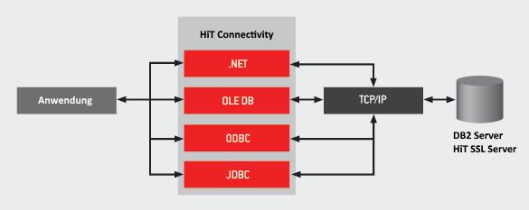 HiT Connectivity Produkte