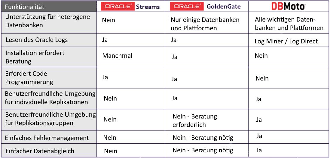 Vergleichstabelle Oracle