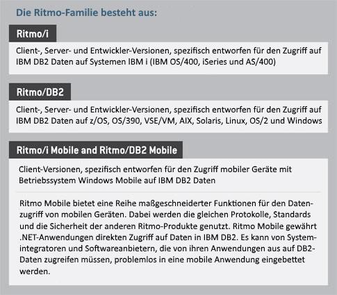 Ritmo für DB2, DB2/400 und Ritmo Mobile