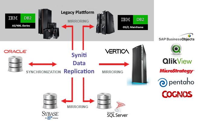 Schema der Replikationen mit Vertica