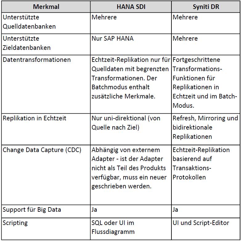 Unterschiede zwischen HANA SDI und Syniti Data Replication