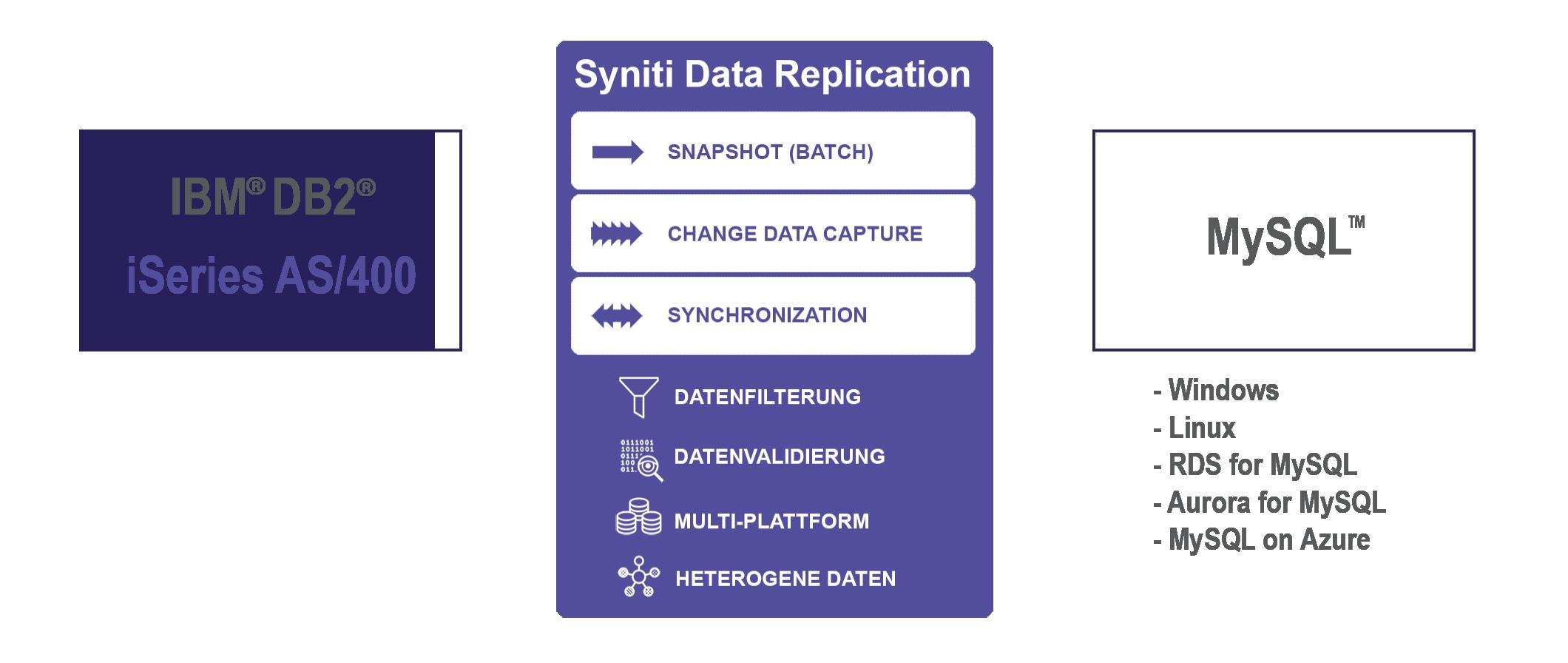 Datenreplikation zwischen iSeries und MySQL